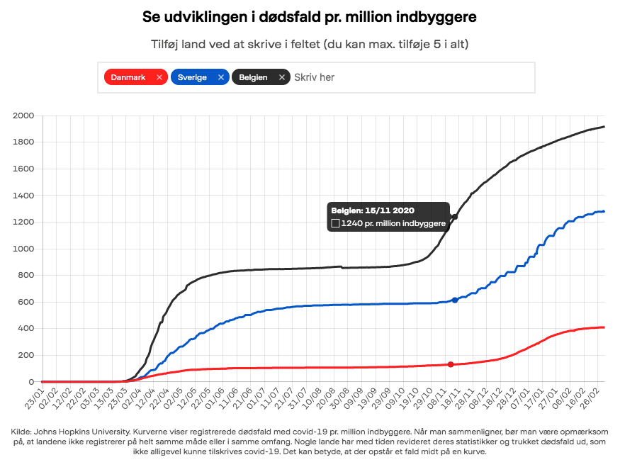 dødsfald pr. million indbyggere